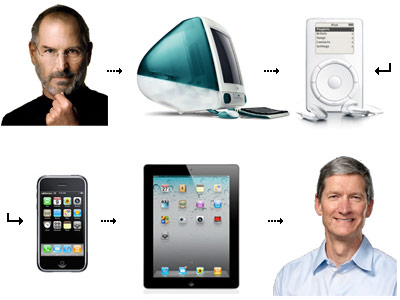 Apple from Jobs to Cook
