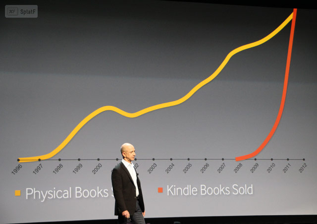 Amazon Kindle Book sales chart