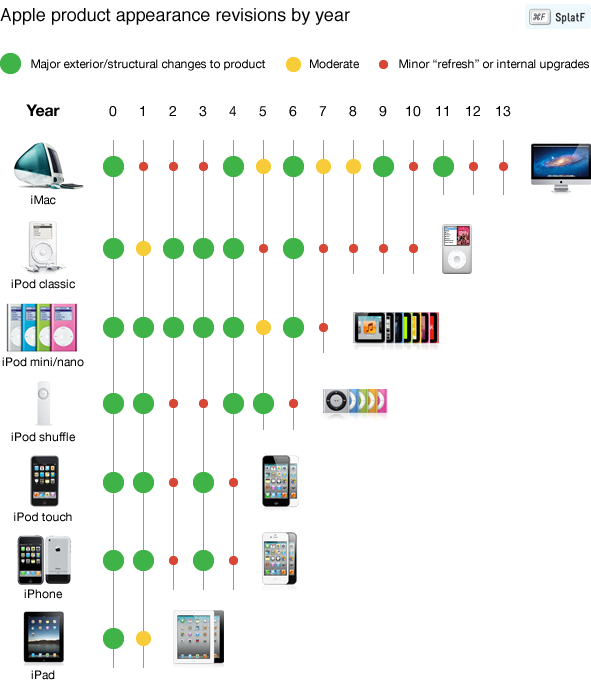 Apple product appearance cycle chart